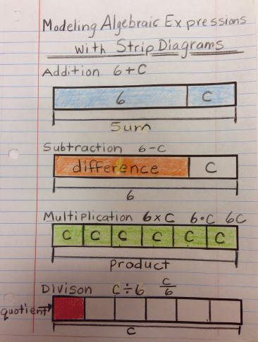 free worksheets library download and print worksheets free on strip diagrams  4th grade multiplication multiplication strip diagram worksheet