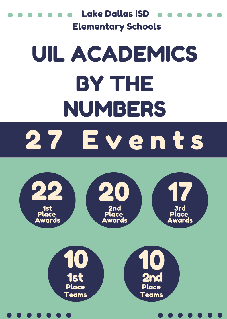 UIL by the numbers